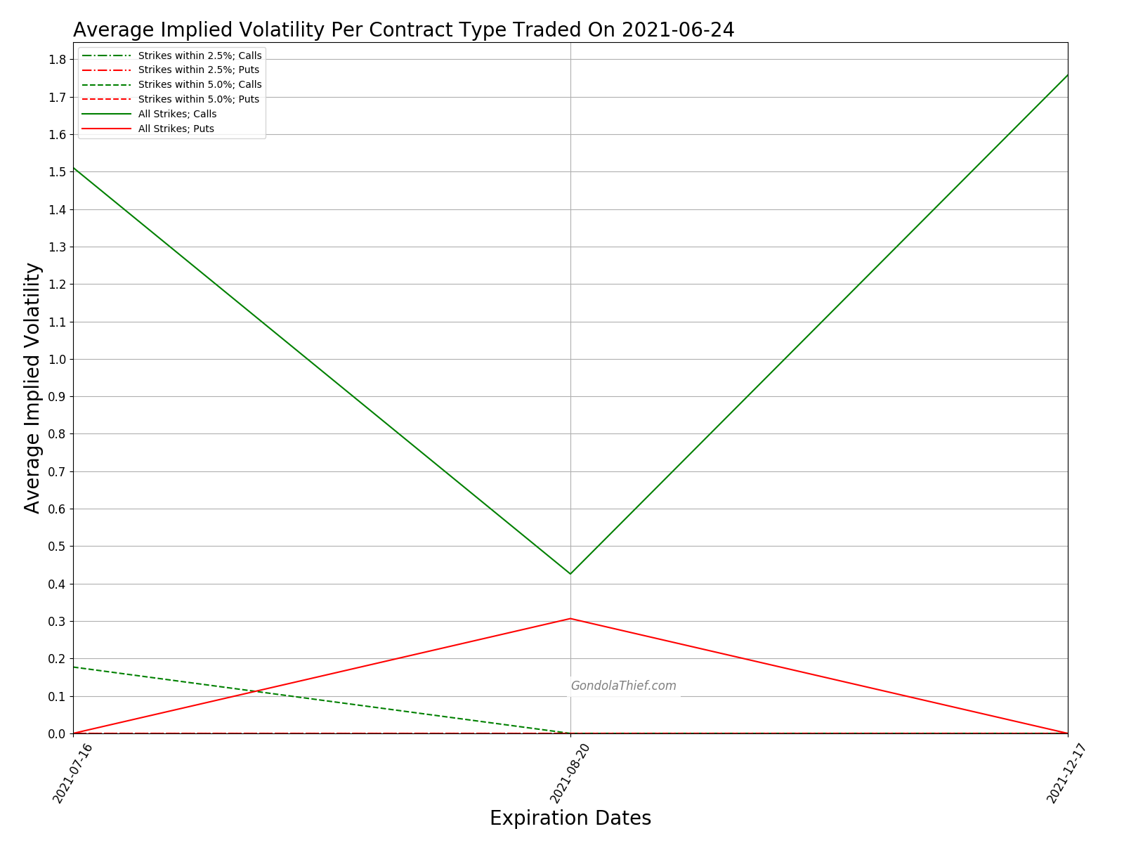 Graph of Average Implied Volatility Per Contract Type
