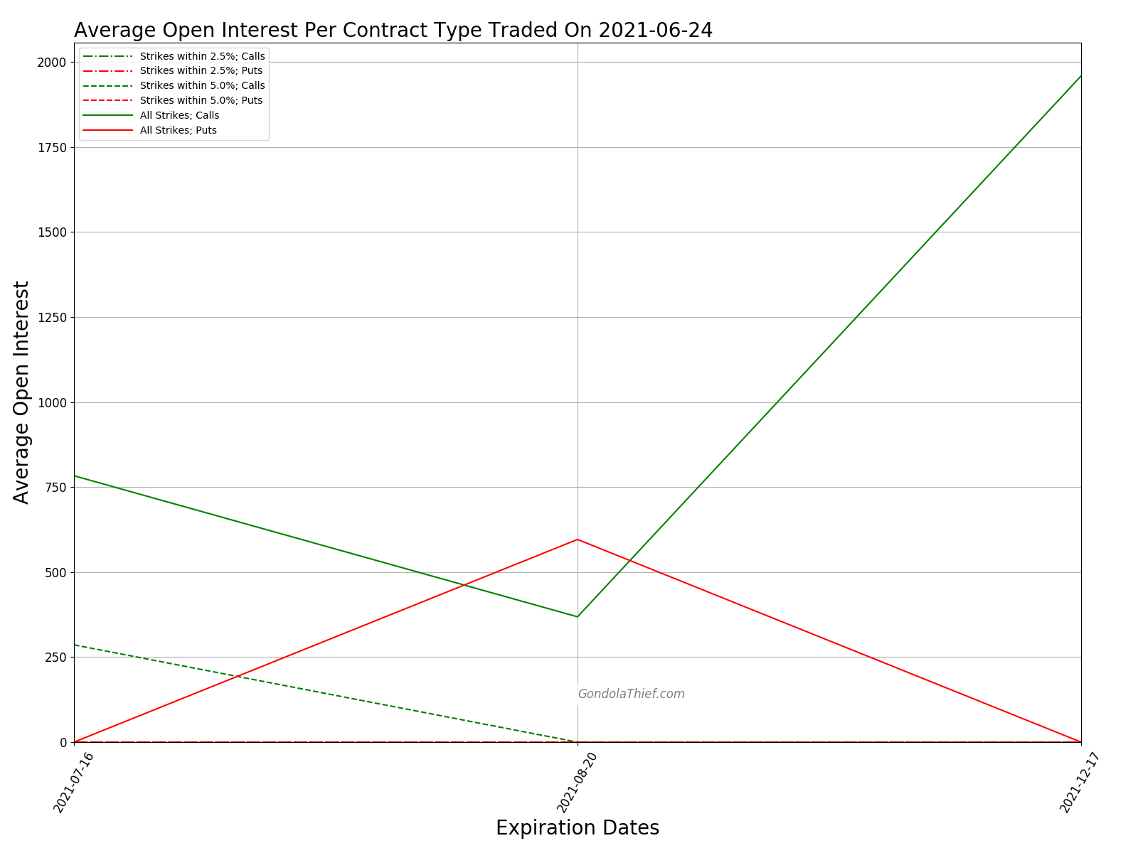 Graph of Average Open Interest Per Contract Type