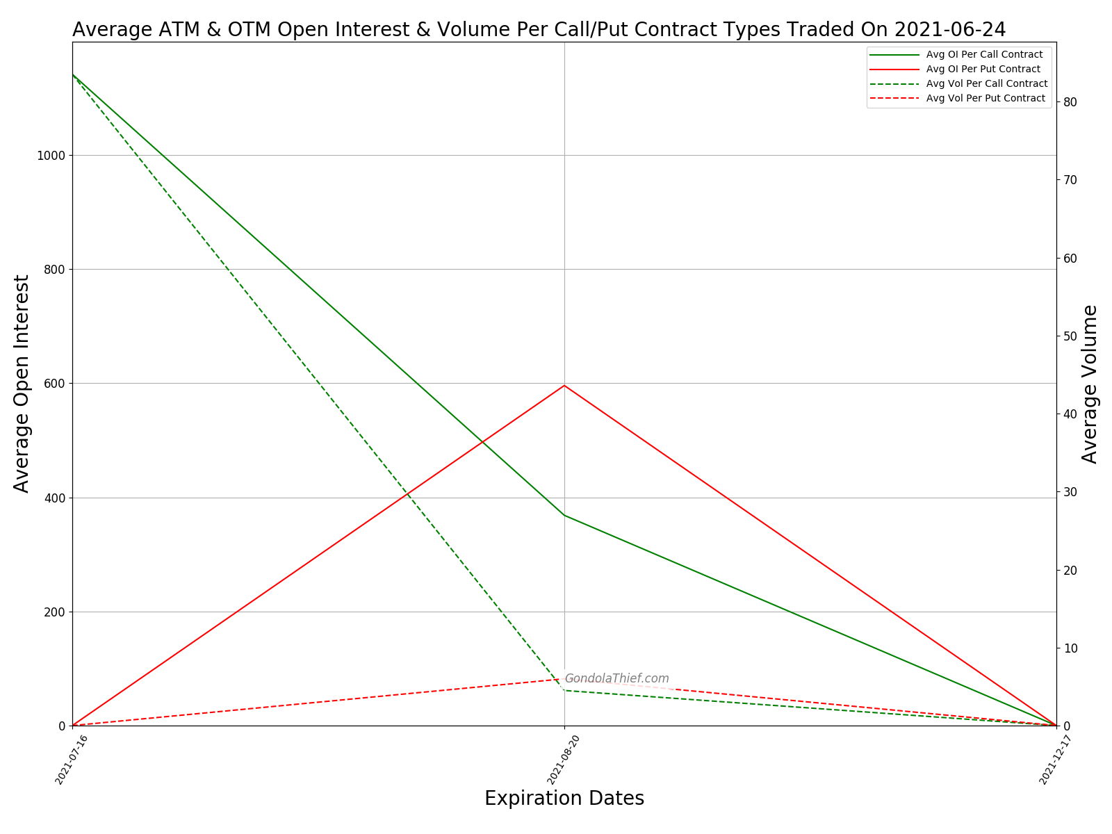 Graph of Average Open Interest & Volume Per Call/Put Contract